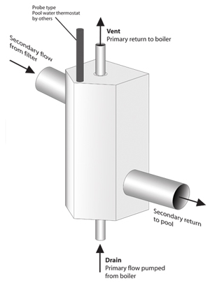 Heat Exchanger Flow Diagram