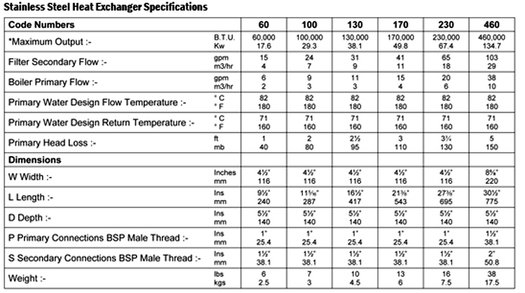 Architetural Stainless steel Heat Exchanger Specifications Chart