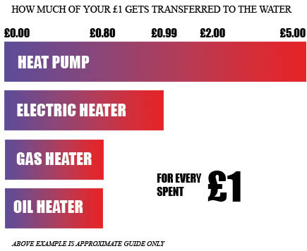 Waterco Swimming Pool Heat Pump money chart