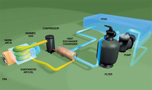 Diagram of a typical waterco swimming pool heat pump layout